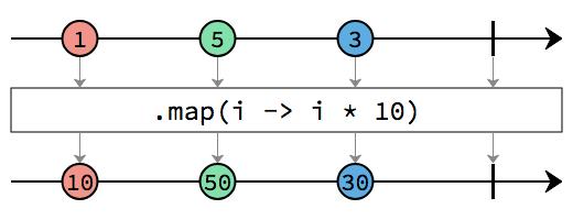 SmallRye Reactive Streams Operators